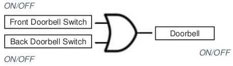If either the Front Doorbell Switch OR the Back Doorbell Switch is pressed then the Doorbell rings.