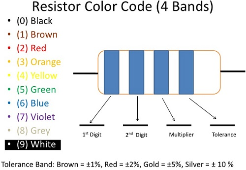 Resistor Color Code Chart & Resistor Calculator - Electrical