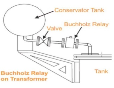 Buchholz Relay Circuit For Transformer Protection Electrical