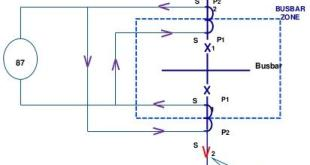 Electrical Busbar Protection – Differential Relay Function