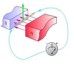 Generator Working Principle - AC & DC Generator