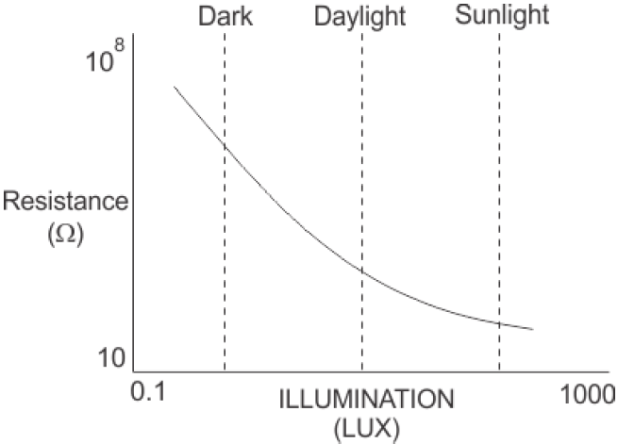 resistance-vs-illumination-curve-for-ldr