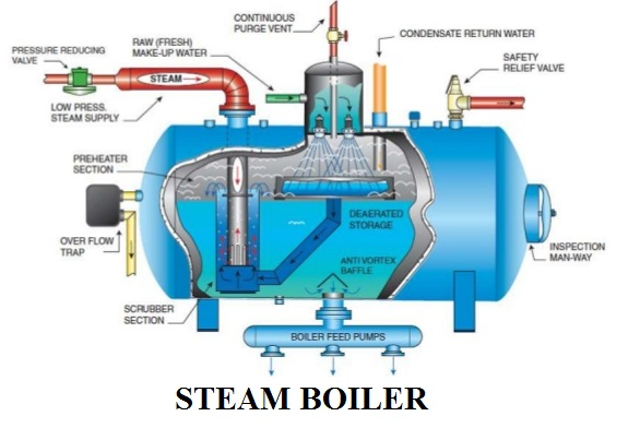 Steam Boiler Diagrams - Schematics Wiring Diagrams •