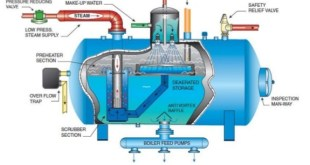 Steam Boiler Diagram With Parts for Dummy's