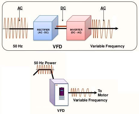Variable Frequency Drive Vfd Motors Principle Equation