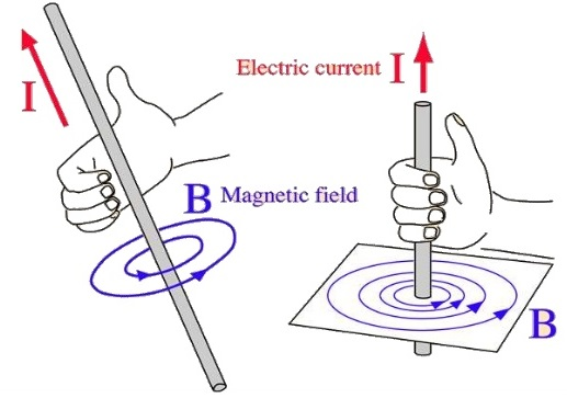direction of magnetic field biot savart law formula