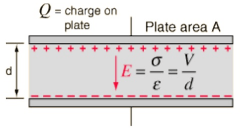 electric field between the two capacitor plates