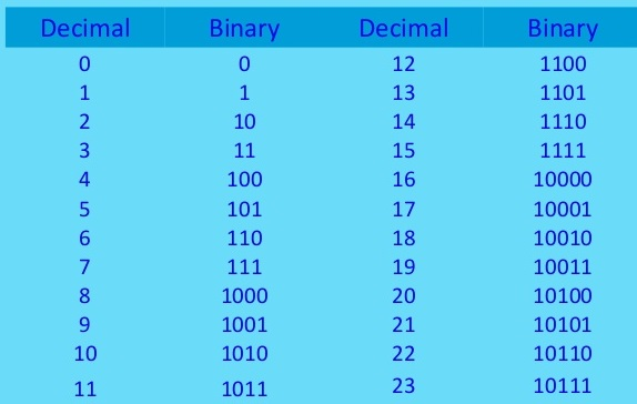 counting in binary numbers system