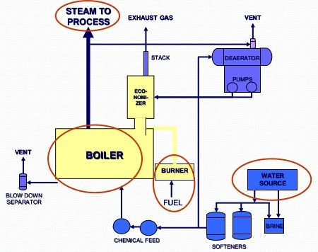 [DIAGRAM_38YU]  Steam Boiler Diagram With Parts for Dummy's – Electrical Engineering 123 | Industrial Gas Boiler Wiring Diagram |  | Electrical Engineering 123