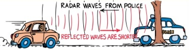 Doppler effect in police cars radar system
