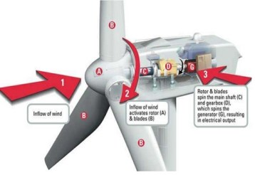 how a windmill works in wind power