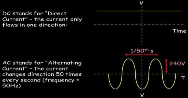 ac vs dc current