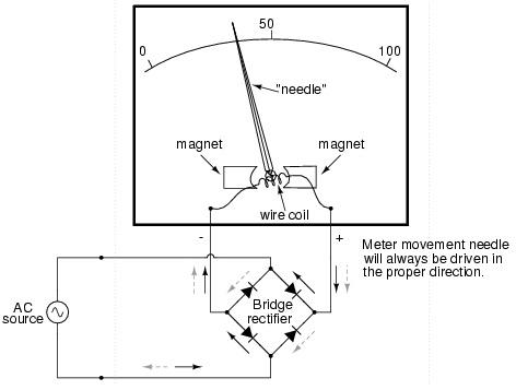 Ammeter Function Symbol & Definition