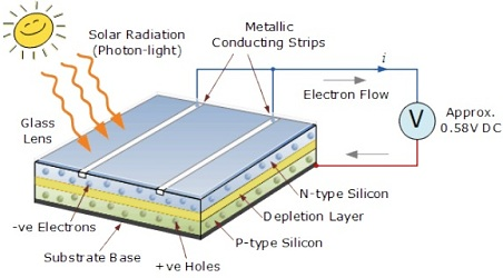 solar cell construction working principle electrical engineering 123 rh electricalengineering123 com Made From Solar Cell Silicon Solar Cell