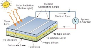 construction of solar cell