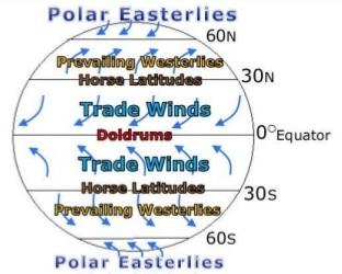 coriolis effect on global winds