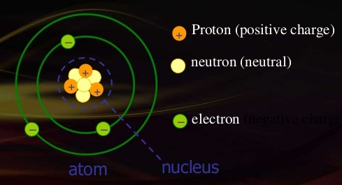 electric charge of electron