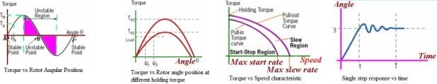 stepper-motor torque verses angle characteristic