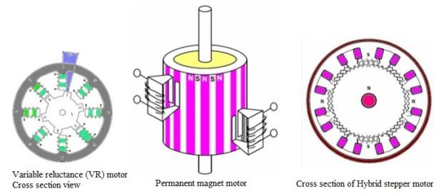 types of stepper motor