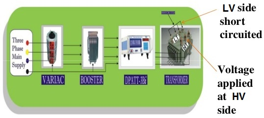 Short Circuit or Full Load Test of Electrical Current Transformer
