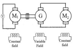 Voltage Control Methods for DC Shunt Motor Speed Control