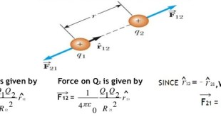 coulombs law in vector form