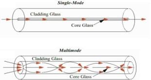 modes of fiber optik communication