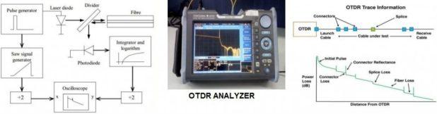 structure of OTDR instrument in optical fiber communication