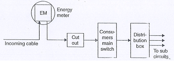 electricity wiring
