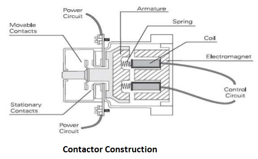 contactor construction \u0026 operating principle electrical Lighting Contactor Diagram
