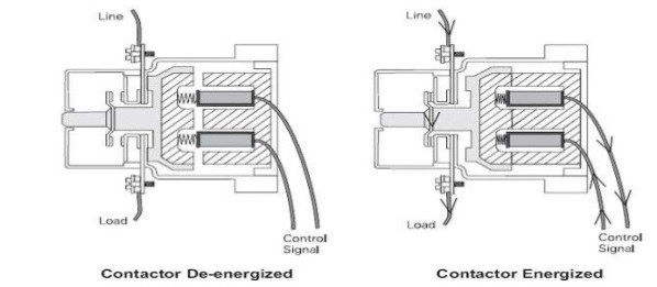 Contactor Construction & Operating Principle - Electrical