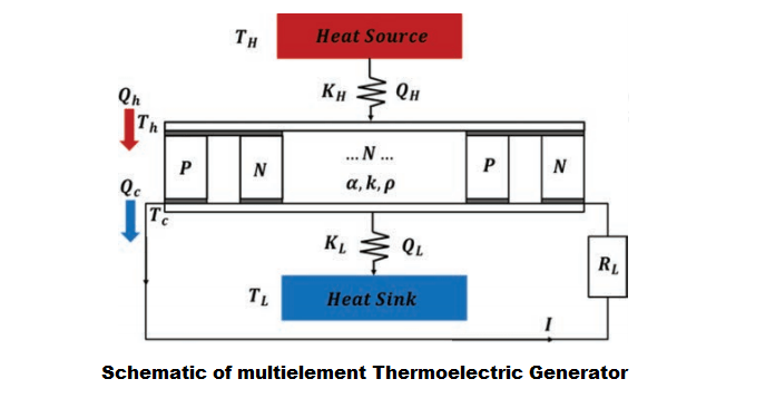 Thermoelectric Generator Simplified Learning Guide on