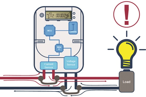 Diagnosing Health of Smart Meters - Electrical India Magazine on