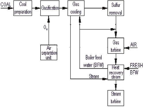 Emission Controls for Indian Thermal Power Plants
