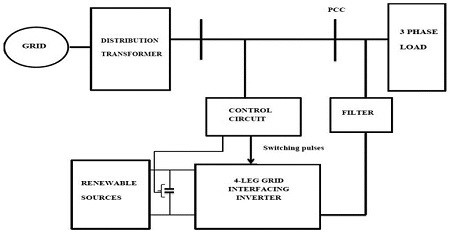Implementation Of Carrier Based SVPWM For Grid Connected