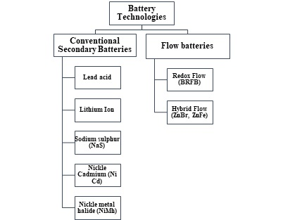 BATTERY ENERGY STORAGE SYSTEM FOR RENEWABLE ENERGY