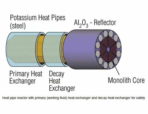 Portable 10 Mw Nuclear Reactor Fig 3