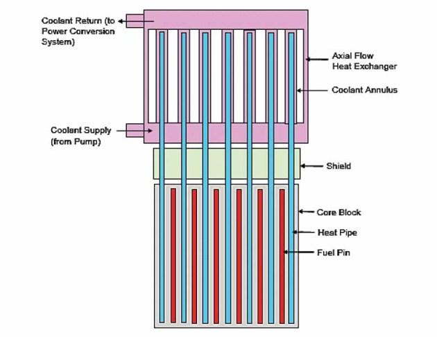 Portable 10 Mw Nuclear Reactor Fig 5