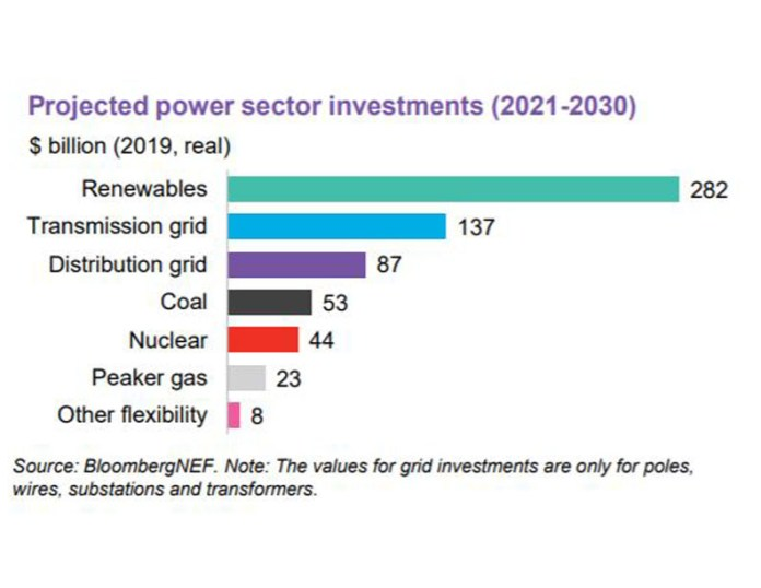 Power Sector Investments