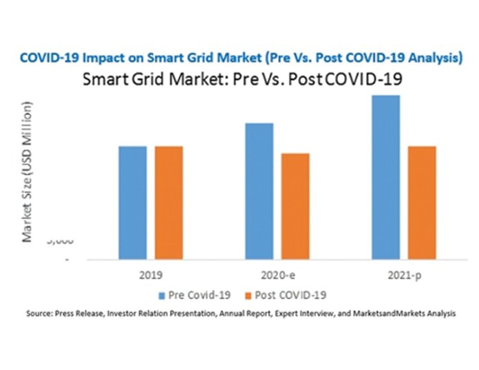 Smartgrids Electricity Electrical Powergrid
