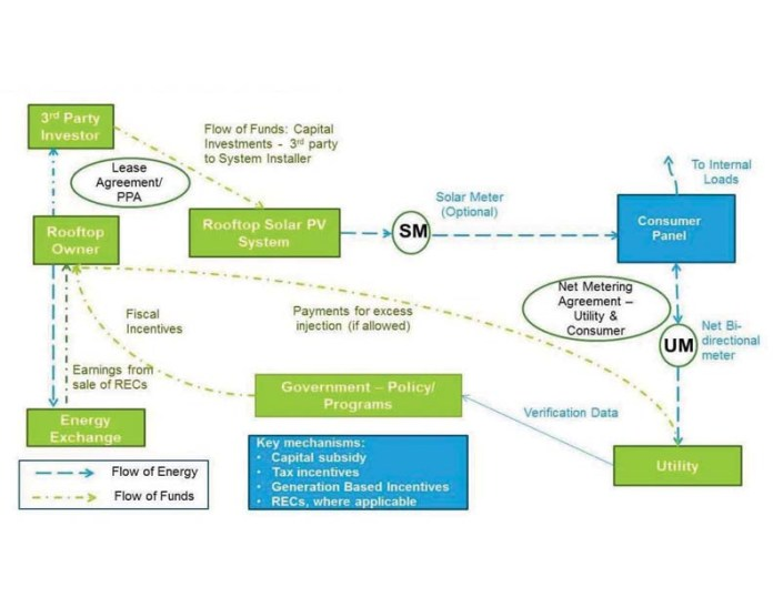 Business Model Third Party Owned Rooftop Pv Net Metering
