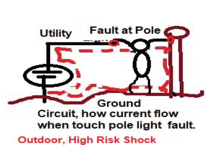 Outdoor High Risk Shock