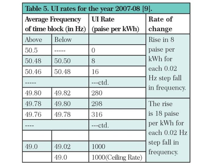 Ui Rates For The Year 2007 08