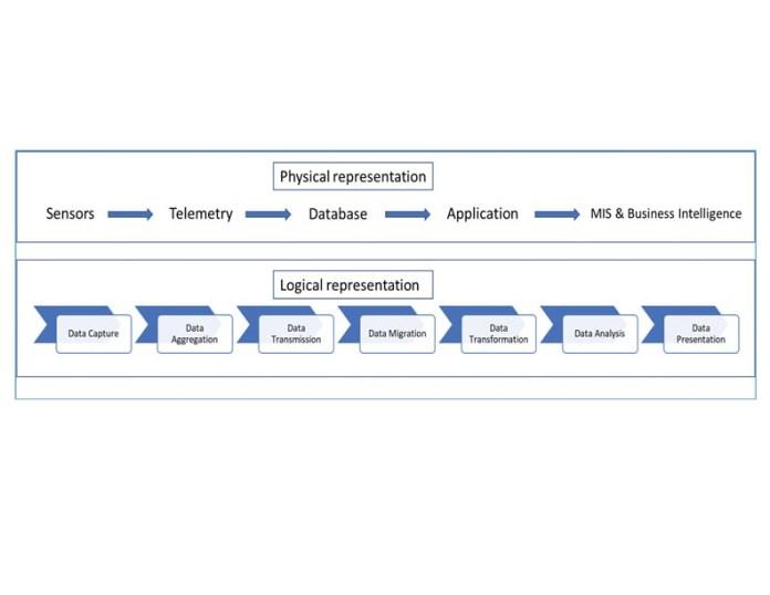 Sensors Database