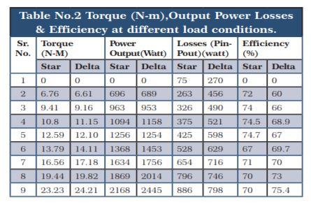 Torque Output Power