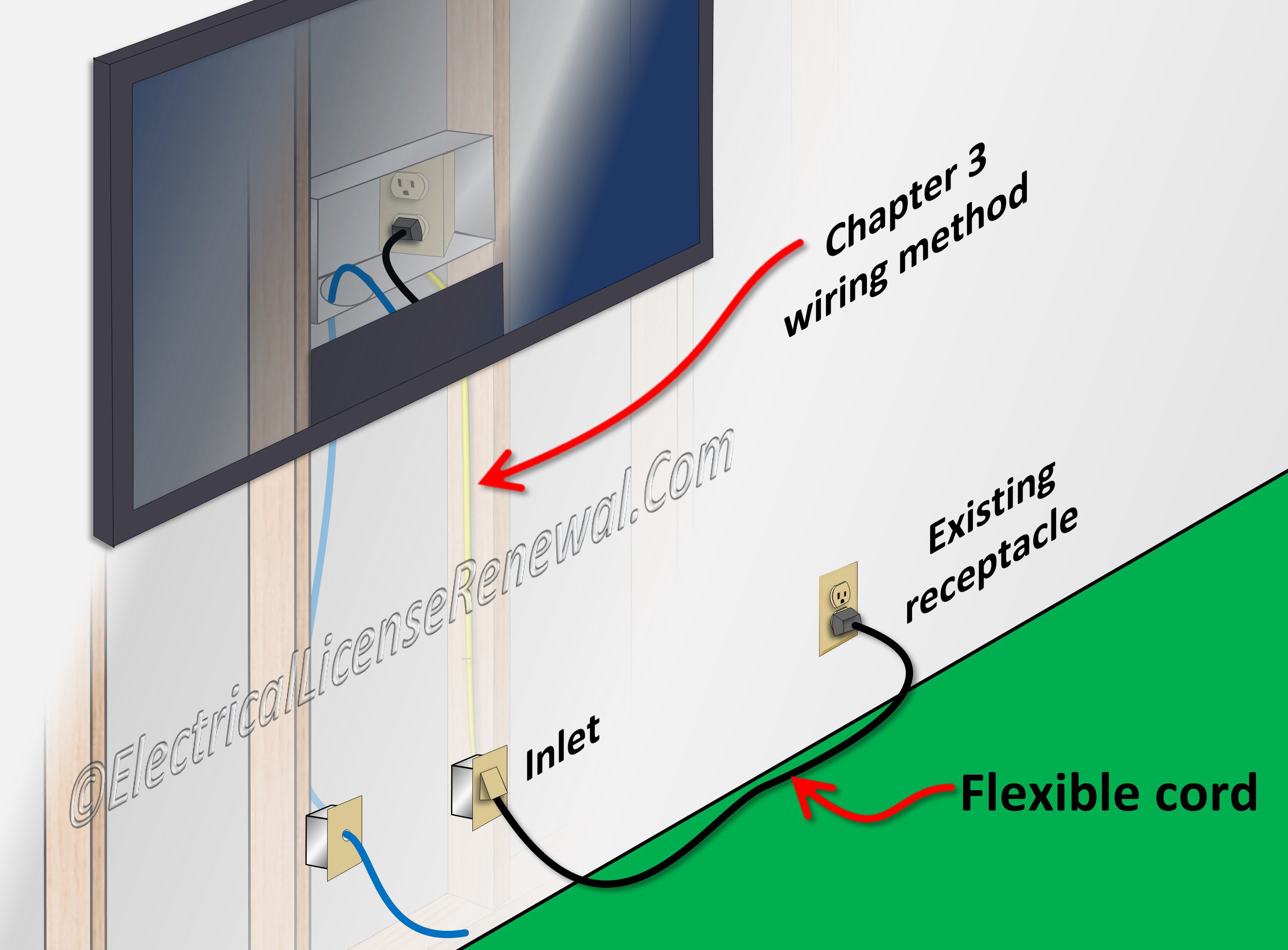 Wiring An Outlet Plug