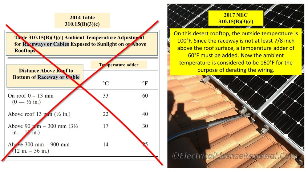 medium resolution of table 310 15 b 3 c raceways and cables exposed to sunlight on rooftops