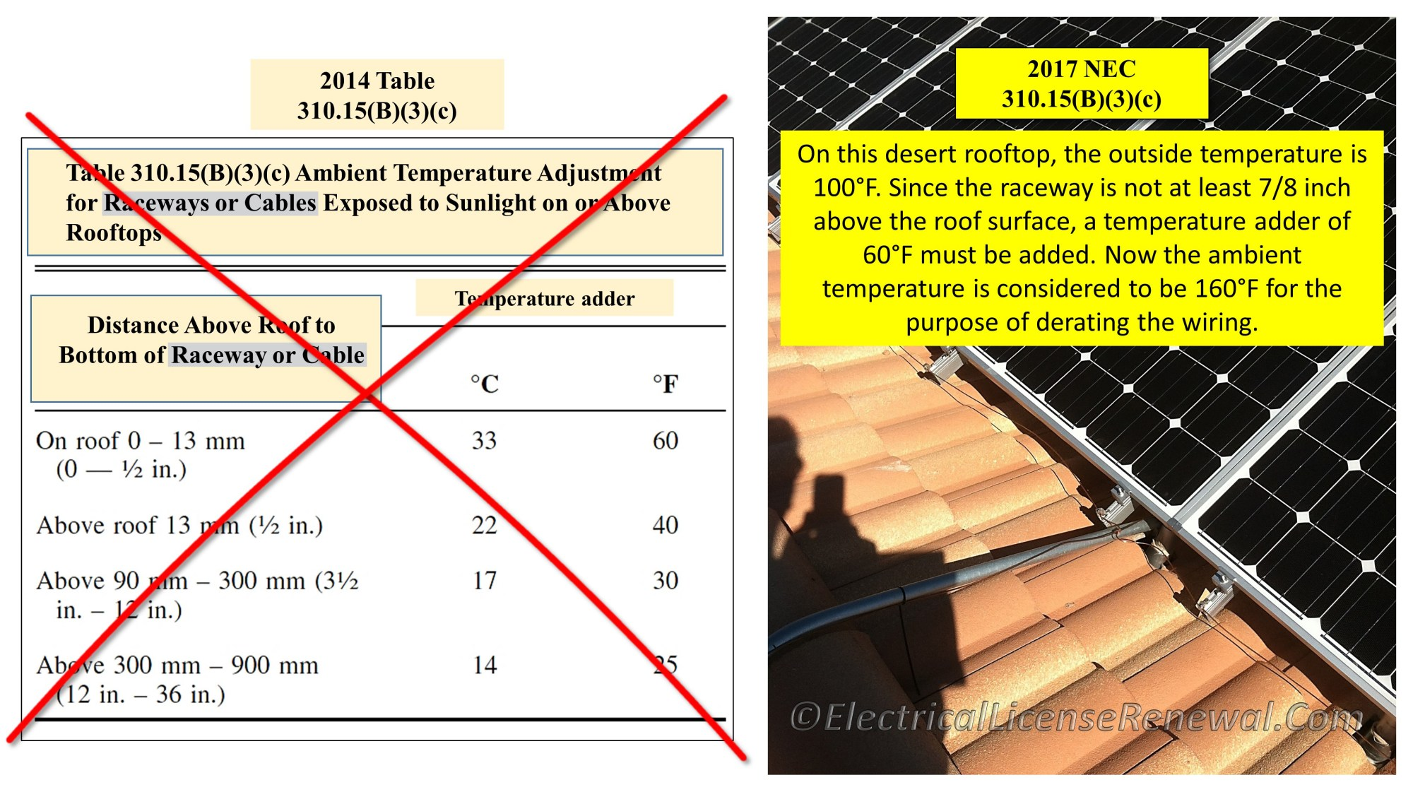 hight resolution of table 310 15 b 3 c raceways and cables exposed to sunlight on rooftops