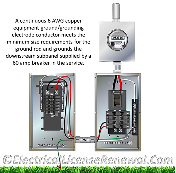 100 Amp Garage Service Wiring Diagram 250 121 Use Of Equipment Grounding Conductors