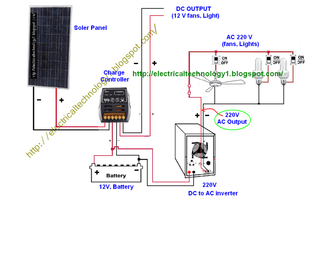 medium resolution of how to wire solar panel to 220v inverter 12v battery 12v dc load